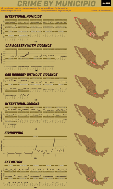Oct 2019 Infographic of Crime in Mexico
