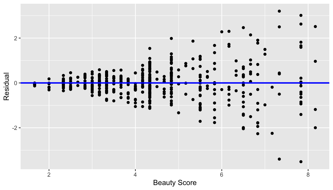 Example of clearly non-equal variance.