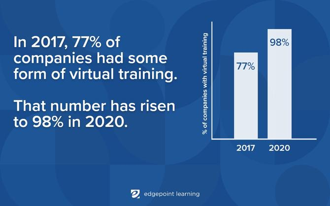 2017: 77% of companies had some form of virtual training / 2020: 98% of companies