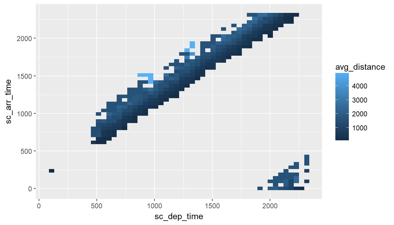 Creating Visualizations