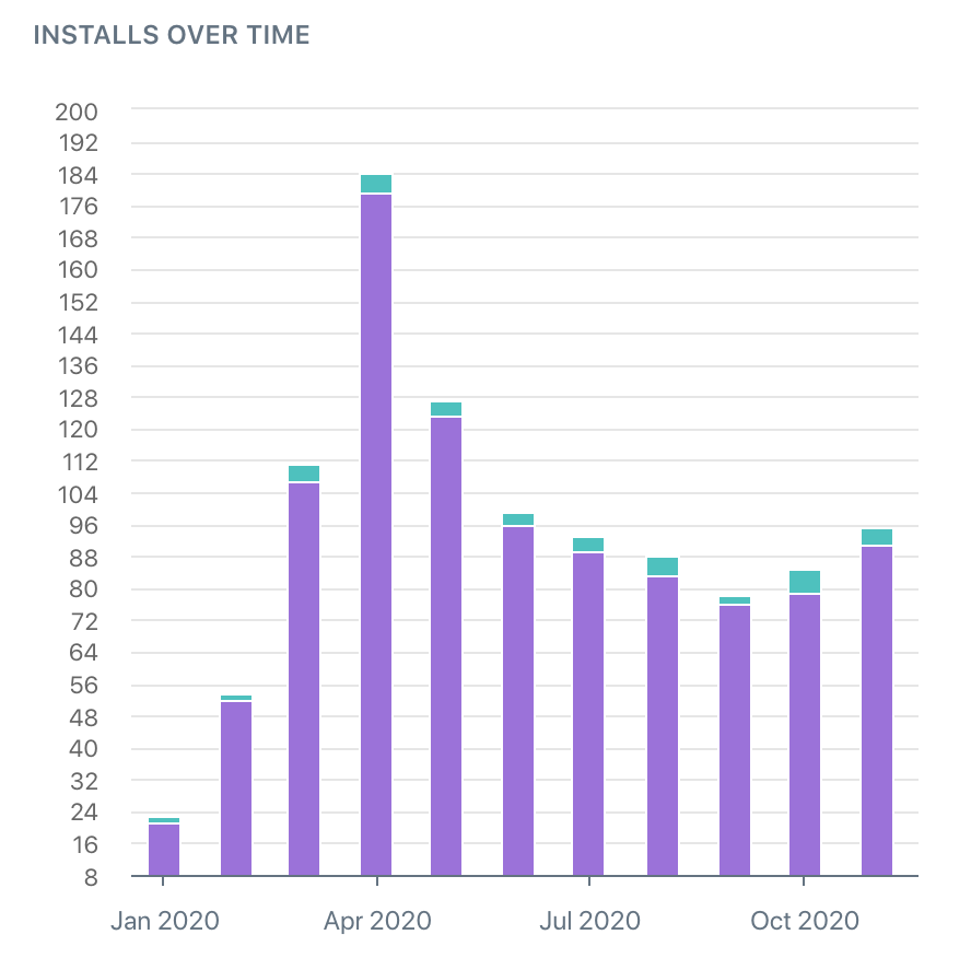 installs over time