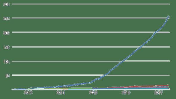 Reputation Graph