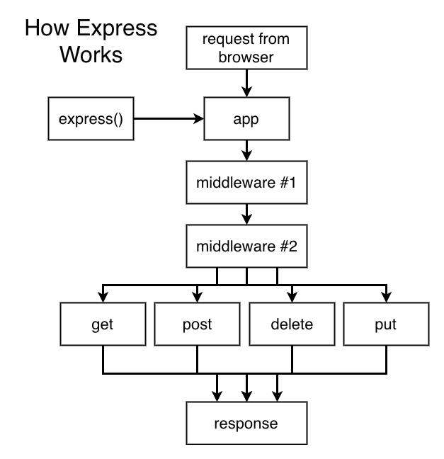Diagrama del funcionamiento de Express