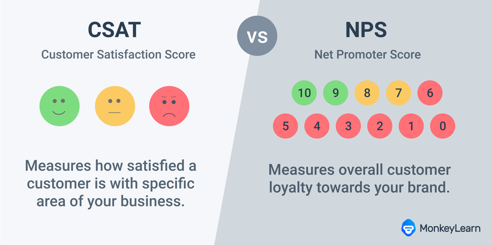 csat vs nps