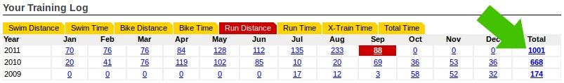 1000km in 2011 already