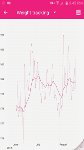 Withings Weight Report