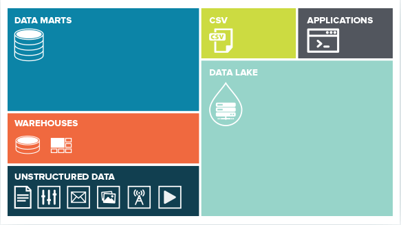 Stardog diagram: Data Marts, Warehouses, Unstructured Data, CSV, Applications, Data Lake