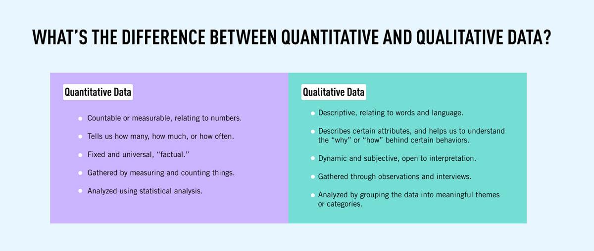 A table summarizing the key characteristics of quantitative data and qualitative data side by side.