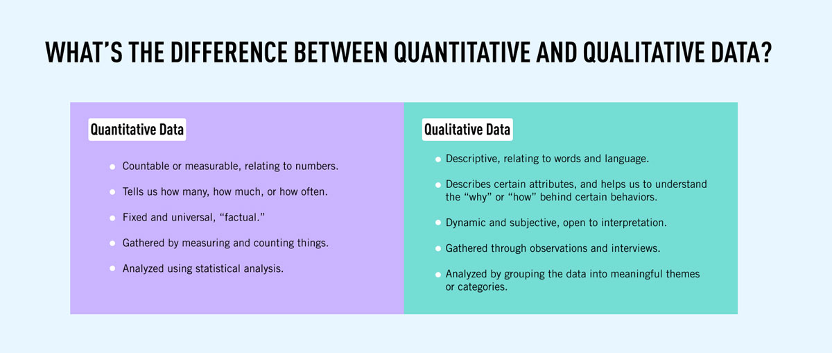 The differences between qualitative and quantitative data side by side in a simple table