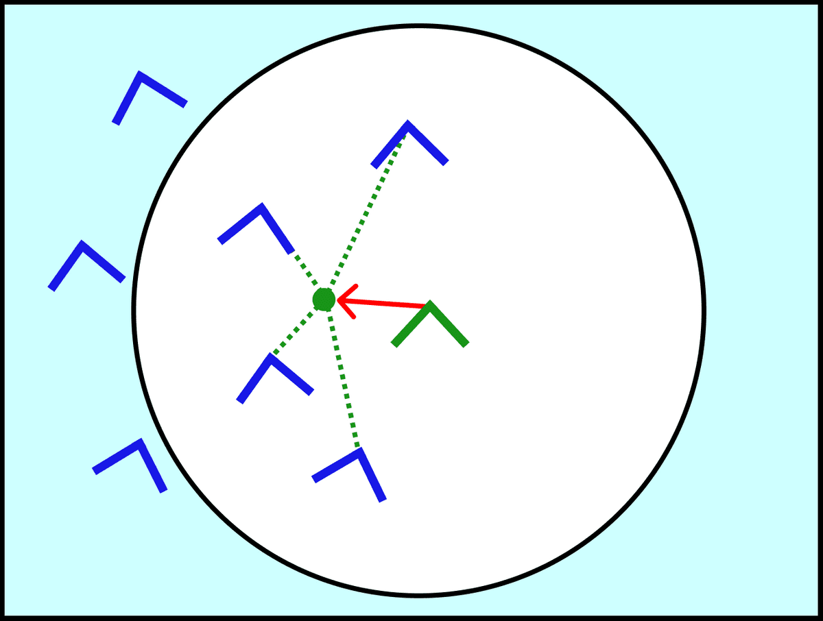 Our boid has a red arrow pointing to a green point in space. There are lines from the other boids that lead to this average center.