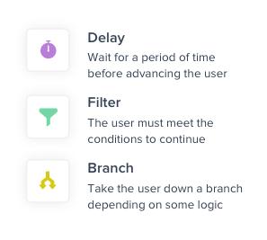 Workflow nodes