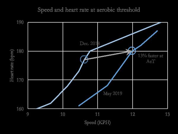 Speed at aerobic threshold