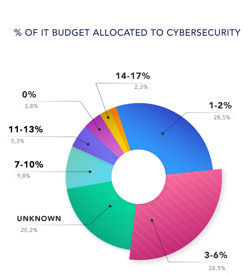 Use of Cybersecurity Resources in 2019
