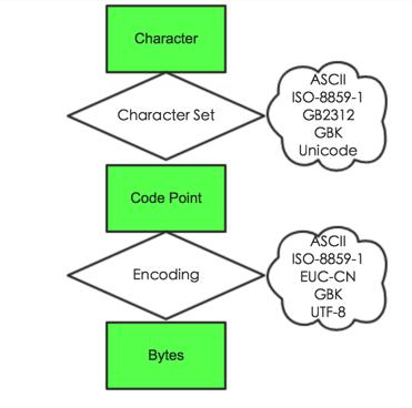 字符、代码点、二进制字节关系图