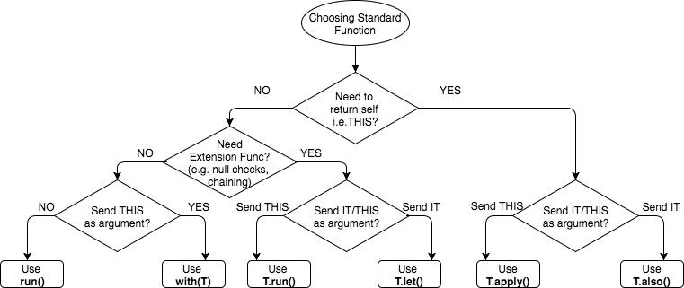 Choosing Standard Function