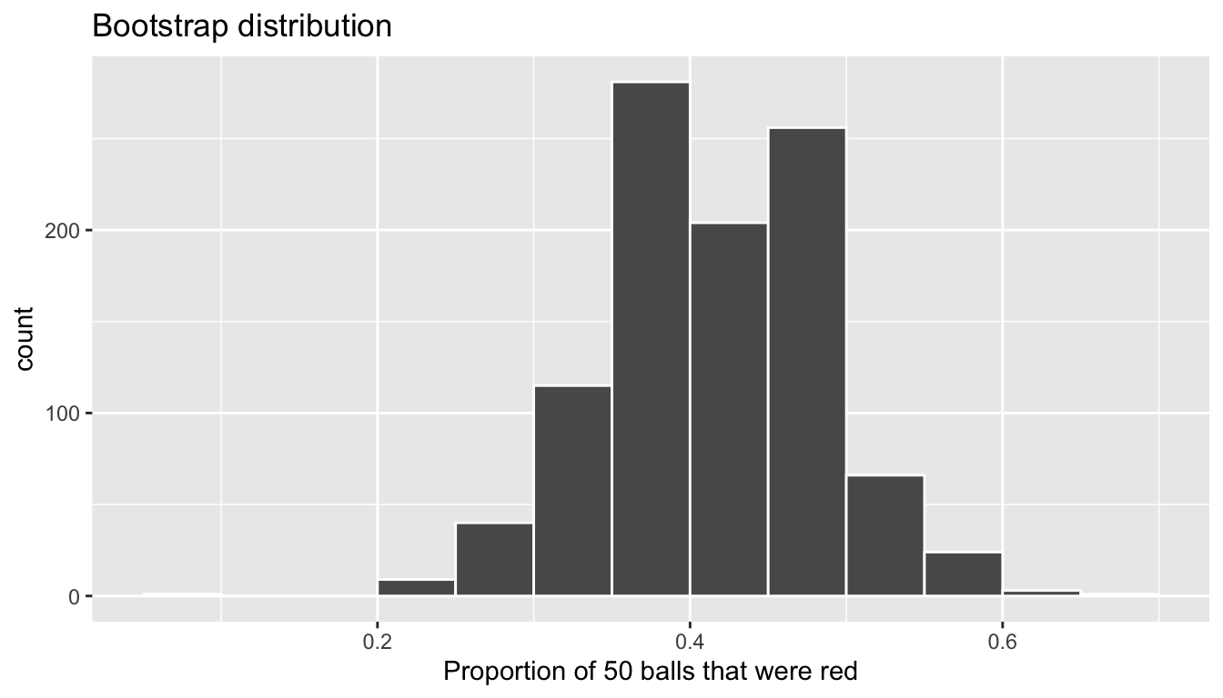 Bootstrap distribution of sample proportion red for $n = 1000$.