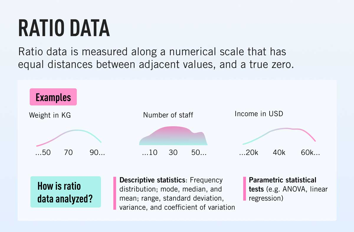 A definition of ratio data and how it's analyzed, with examples