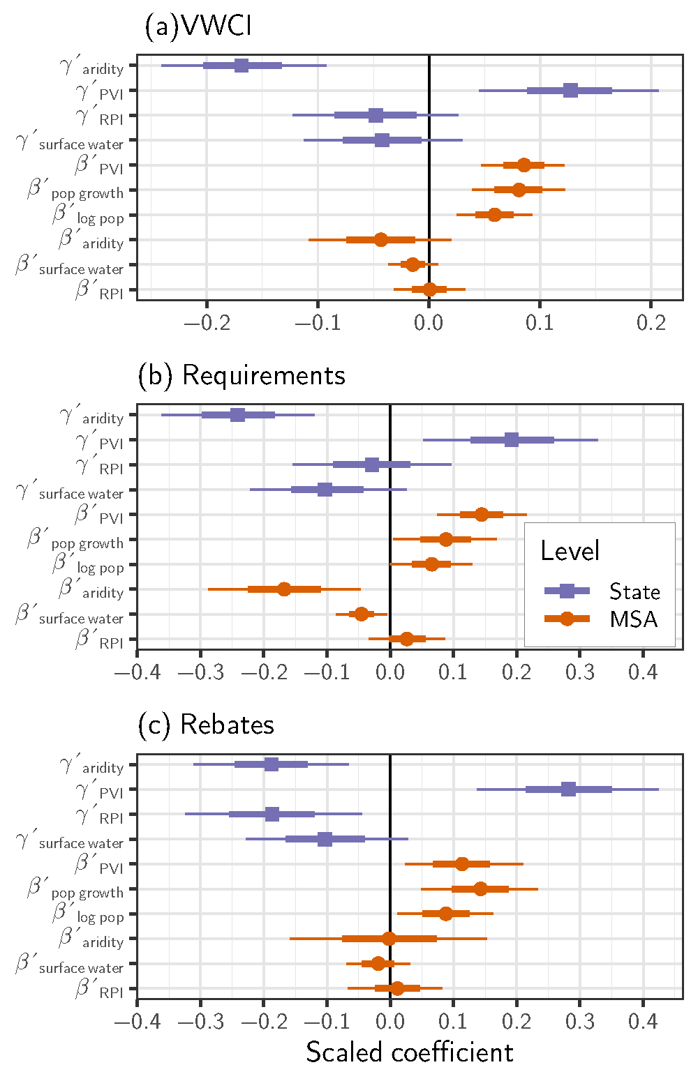 Regression coefficients for state ($\gamma$) and city ($\beta$) level variables.