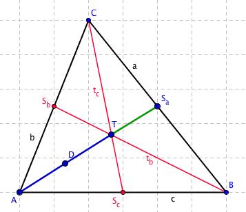 Znázornění rozdělení těžnic na dvě třetiny a jednu třetinu