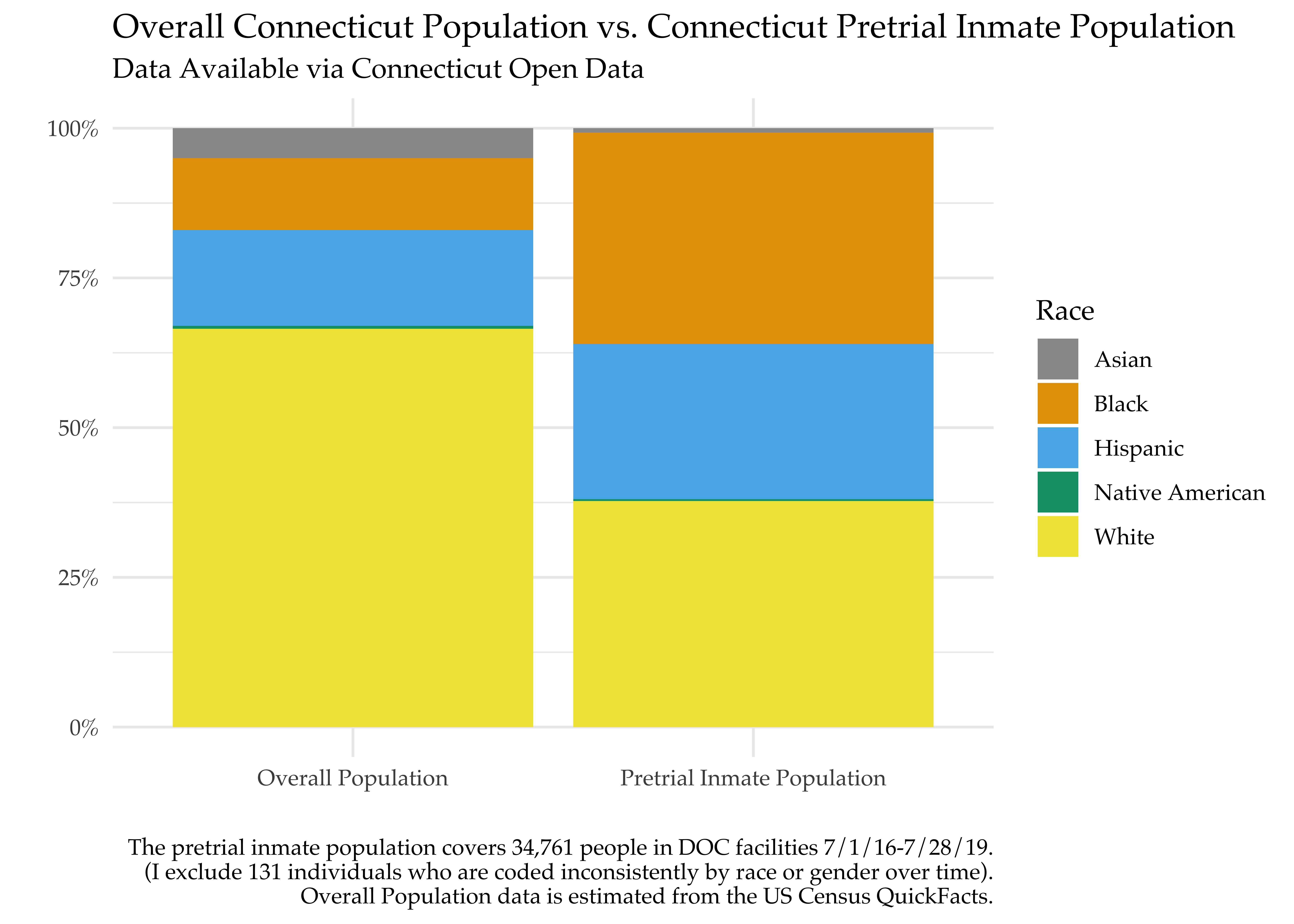 Exploring Connecticut's Pretrial Inmate Data | The Little