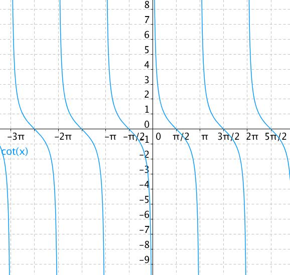 Graf funkce cotangens