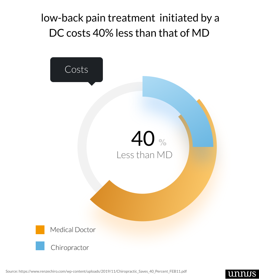 Picture of chiropractic Statistics that shows how much DC costs less than MD