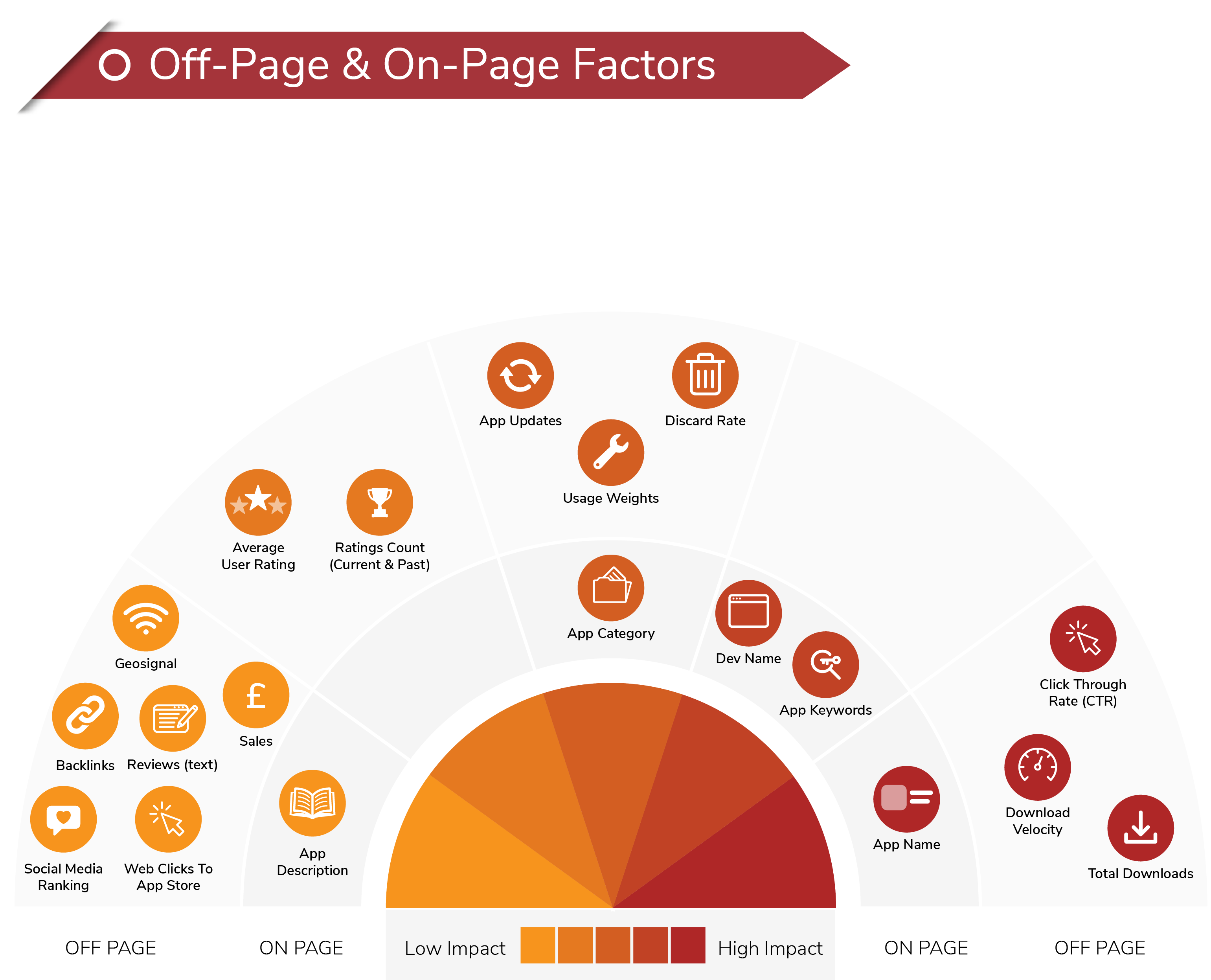Off-Page and On-Page Factors