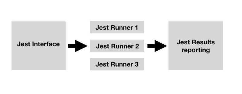 Diagram representing the lifecycle of a test run with Jest including multiple Jest runners.