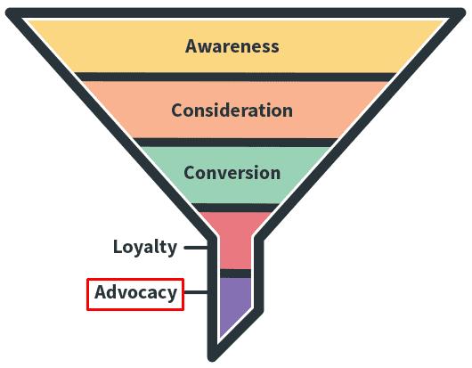 11 eCommerce customer journey funnel