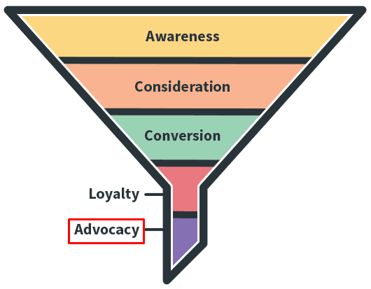 15 eCommerce customer journey funnel