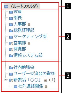フォルダ構成を説明する番号付き画像