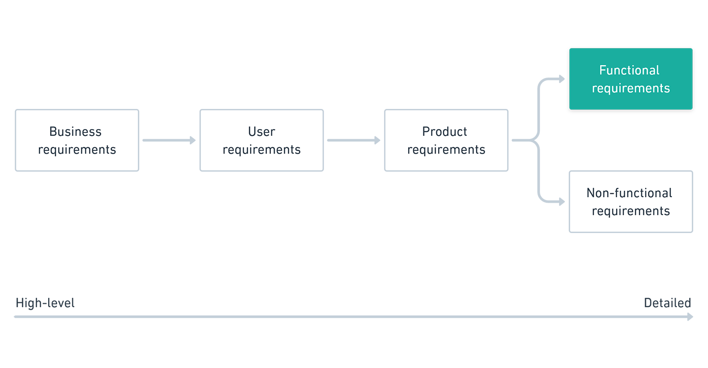 Business requirements, user requirements, product requirements, functional requirements, non-functional requirements