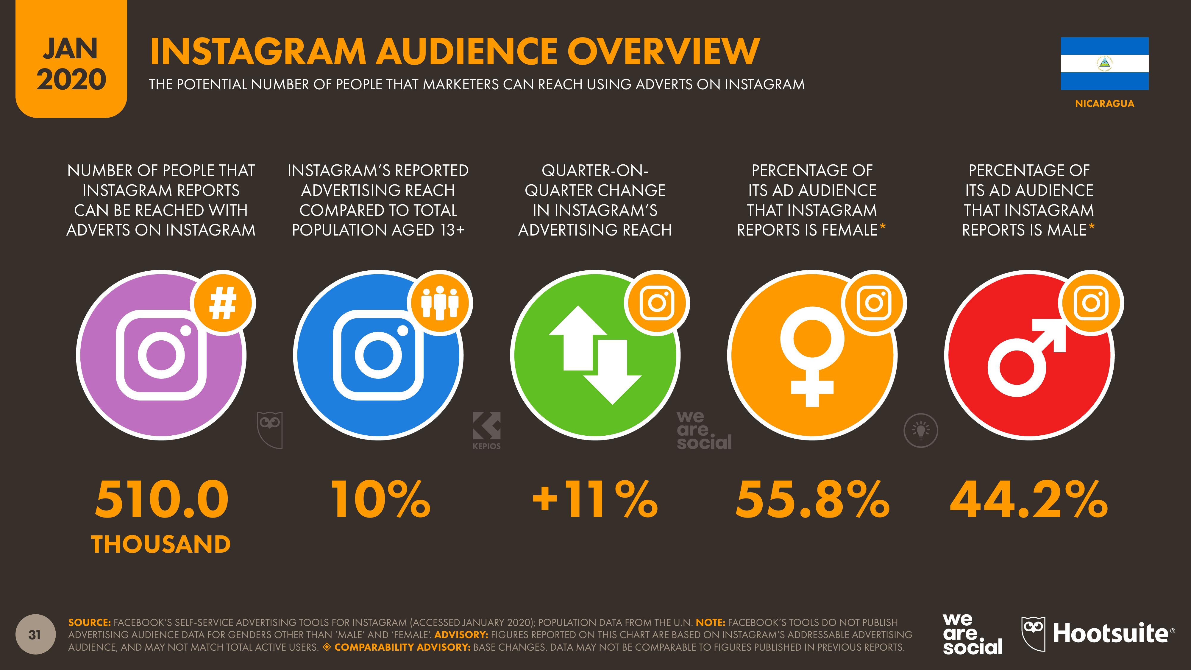 Número potencial de personas usando Instagram en Nicaragua