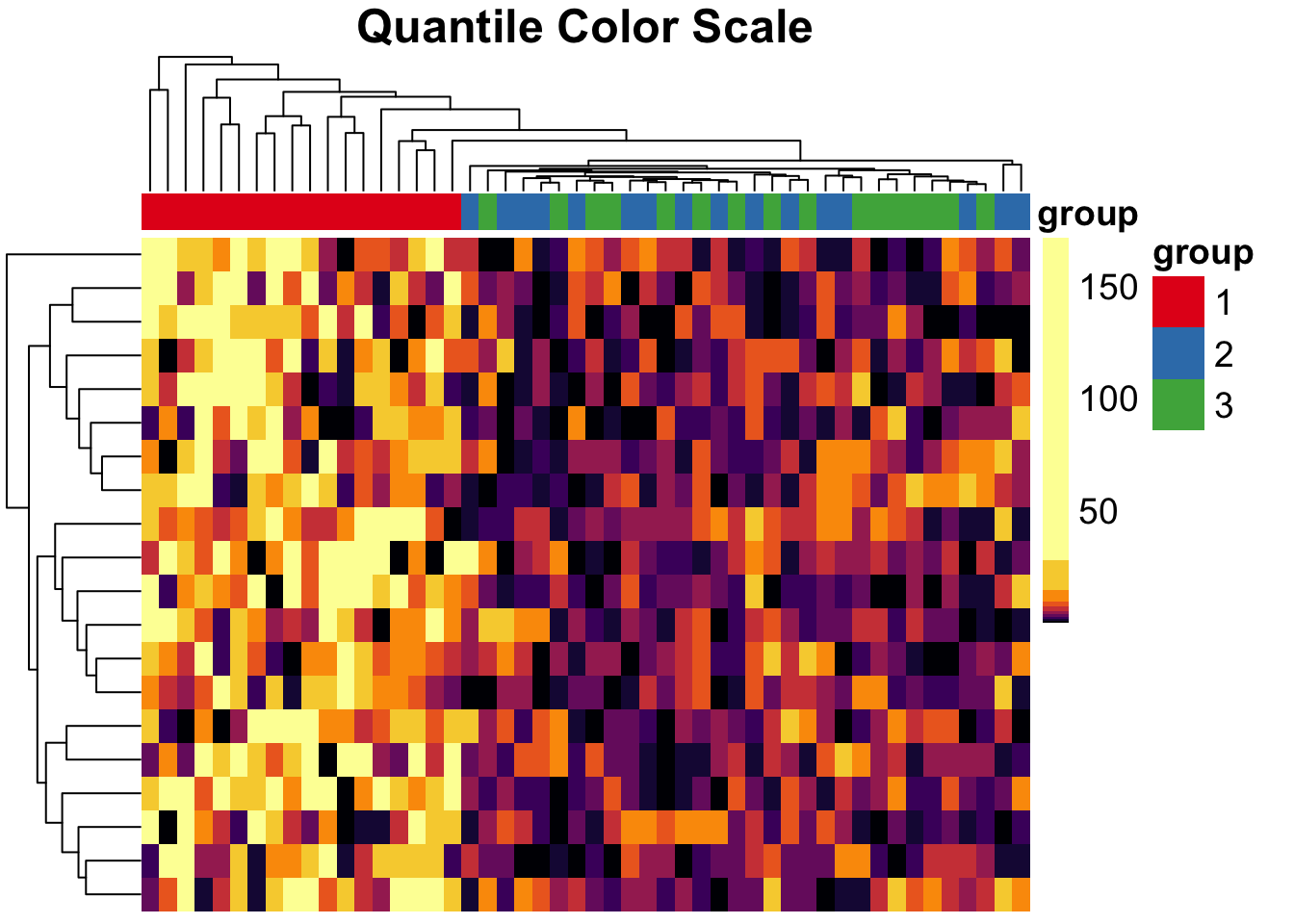 plot of chunk pheatmap-quantile-example