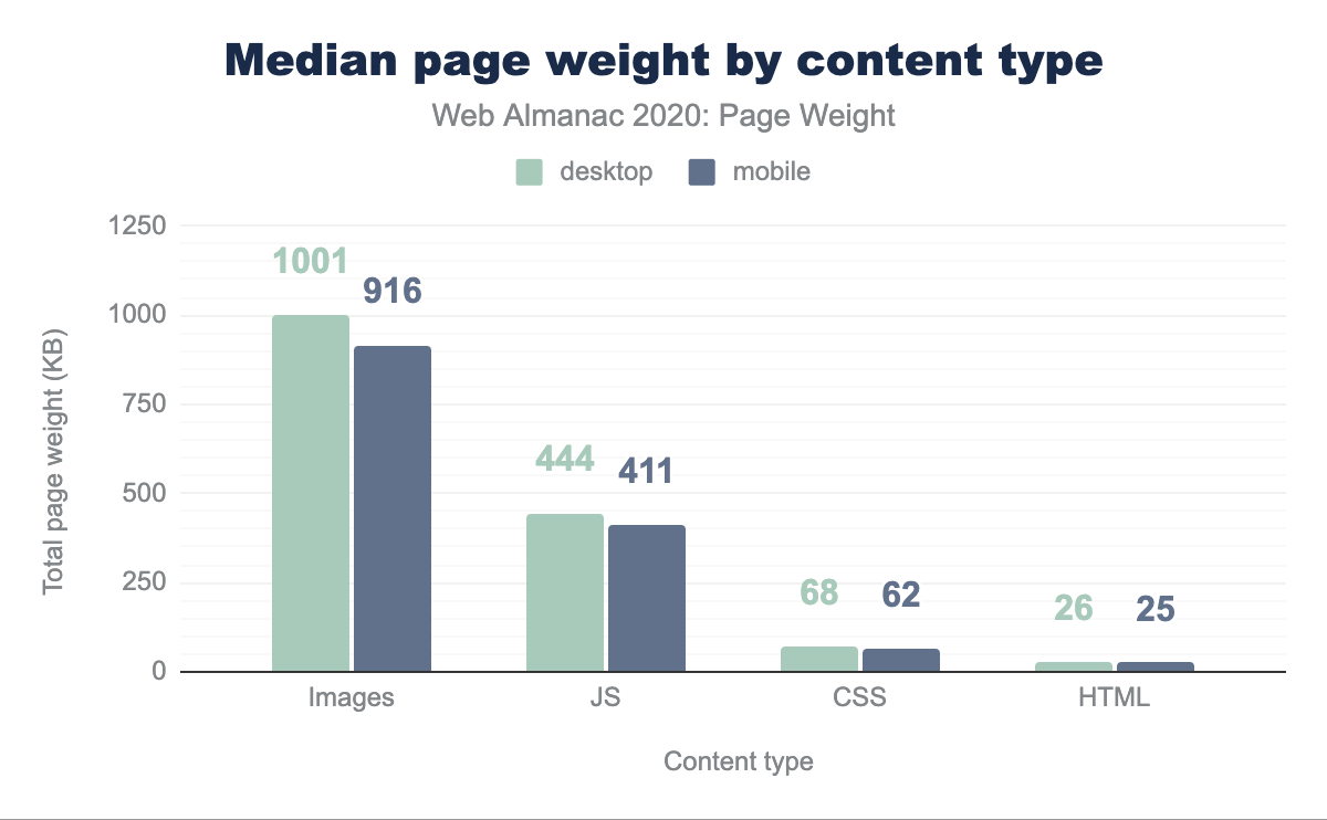 show the weight content types on a bar chart