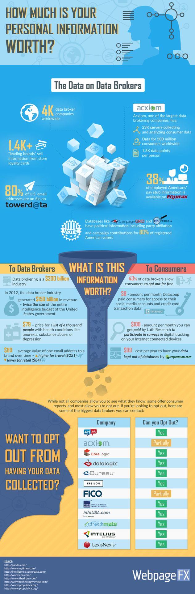 Dark Patterns and Data Brokering