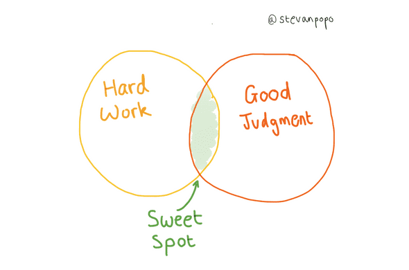 hard work and judgment