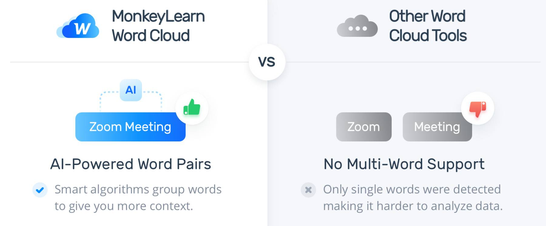MonkeyLearn vs Other word cloud tools: AI-powered word pairs vs no multi-word support