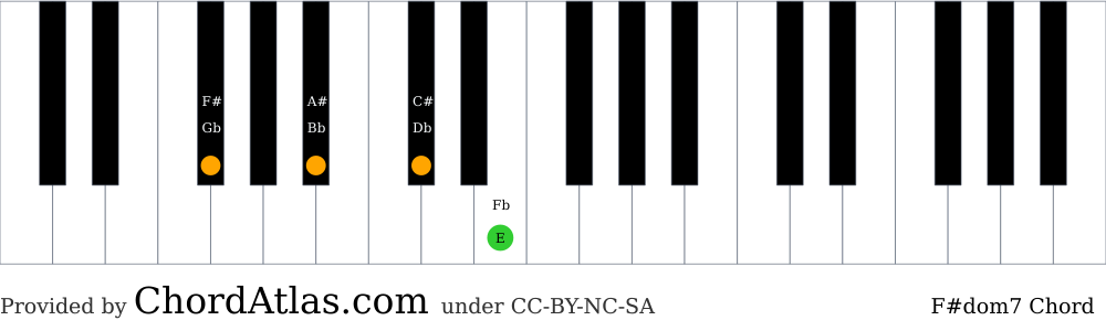 Piano chord chart for the F sharp dominant seventh chord (F#dom7). The notes F#, A#, C# and E are highlighted.