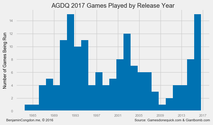Games run by year