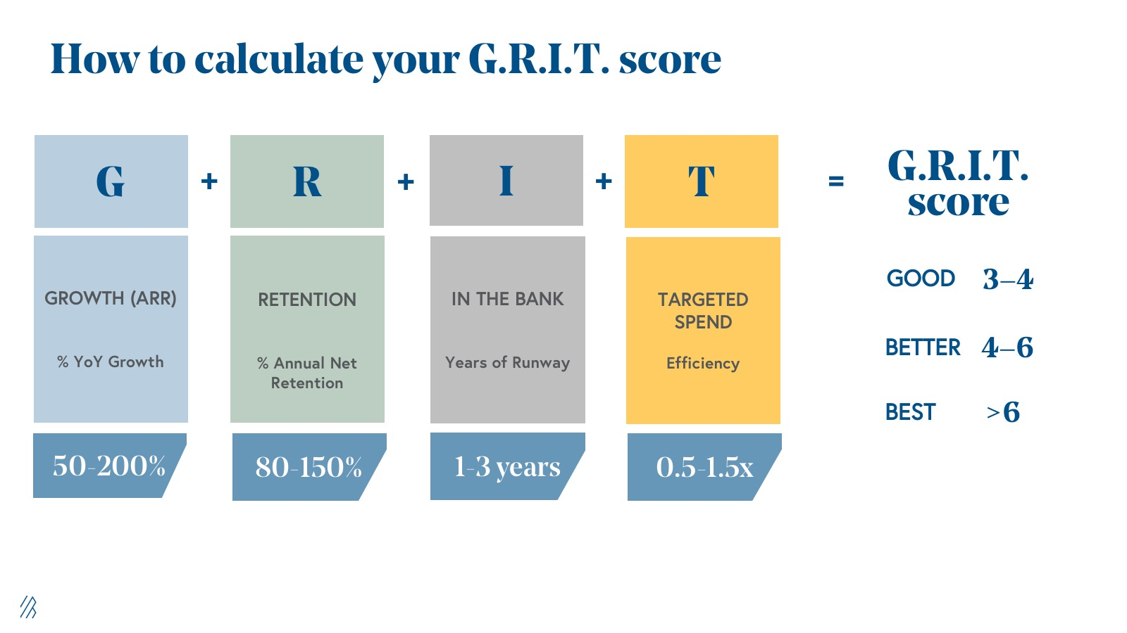 G.R.I.T. framework and equation