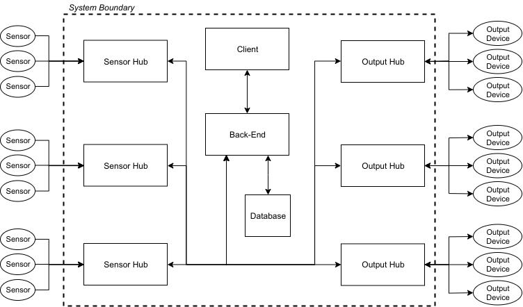 CEA system digram