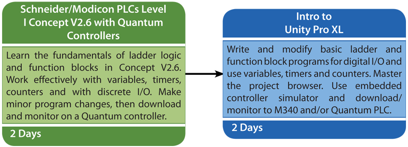 Schneider Modicon PLCs Level 1: Concept V2 6 with Quantum