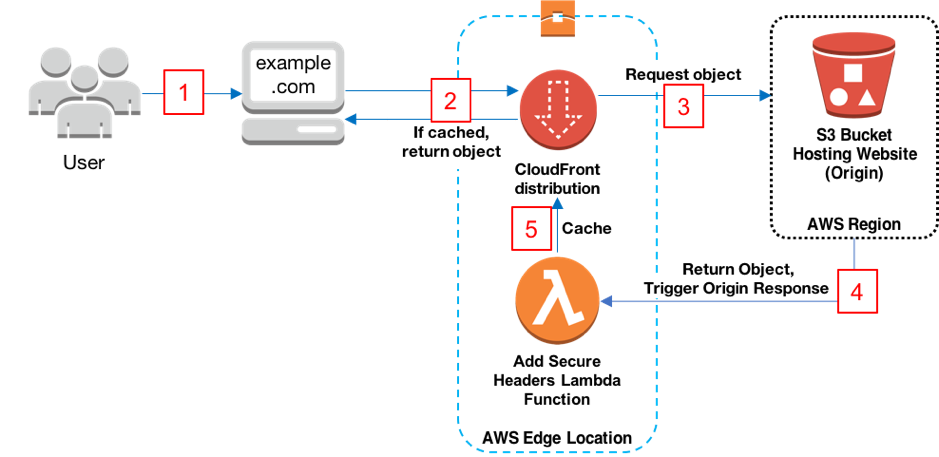 Security Headers Lambda@Edge integration with CloudFront