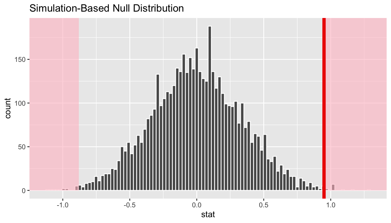 Histogram with vertical lines corresponding to observed statistic