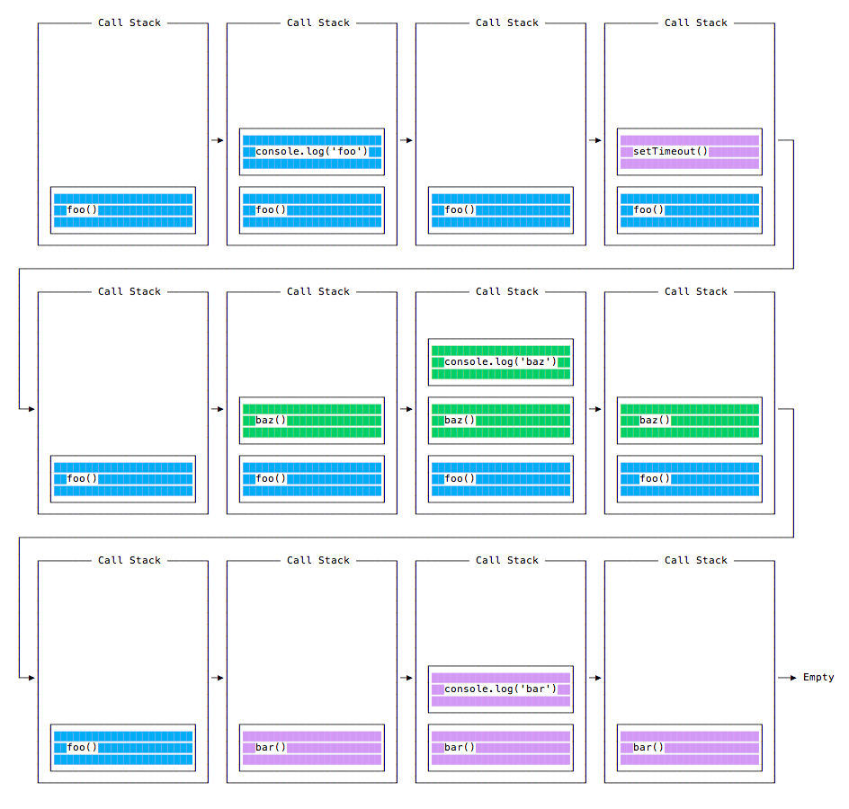 Call stack second example