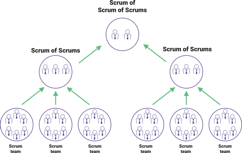 Scrum of Scrums (SoS)