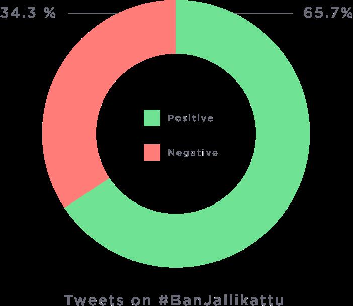banJallikattu Hashtag Analysis