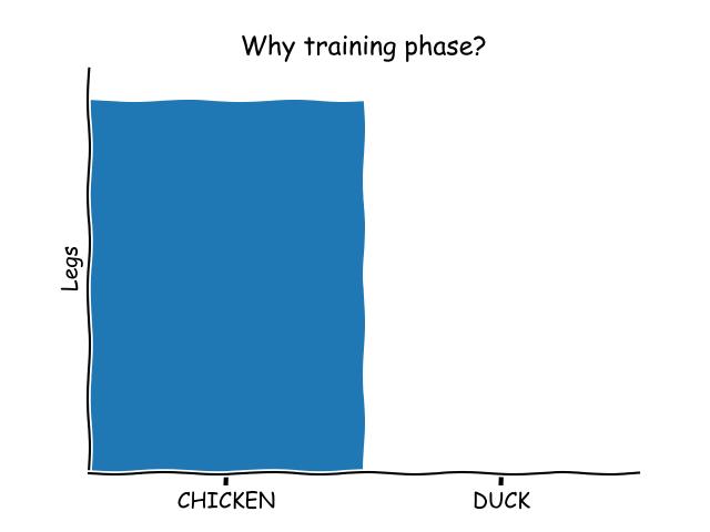 supervised machine learning needs training phase