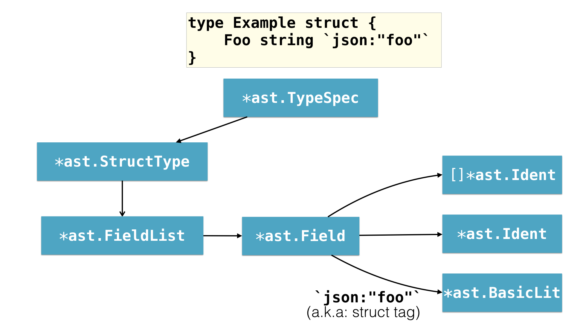 A basic Go ast.Node representation of a struct type